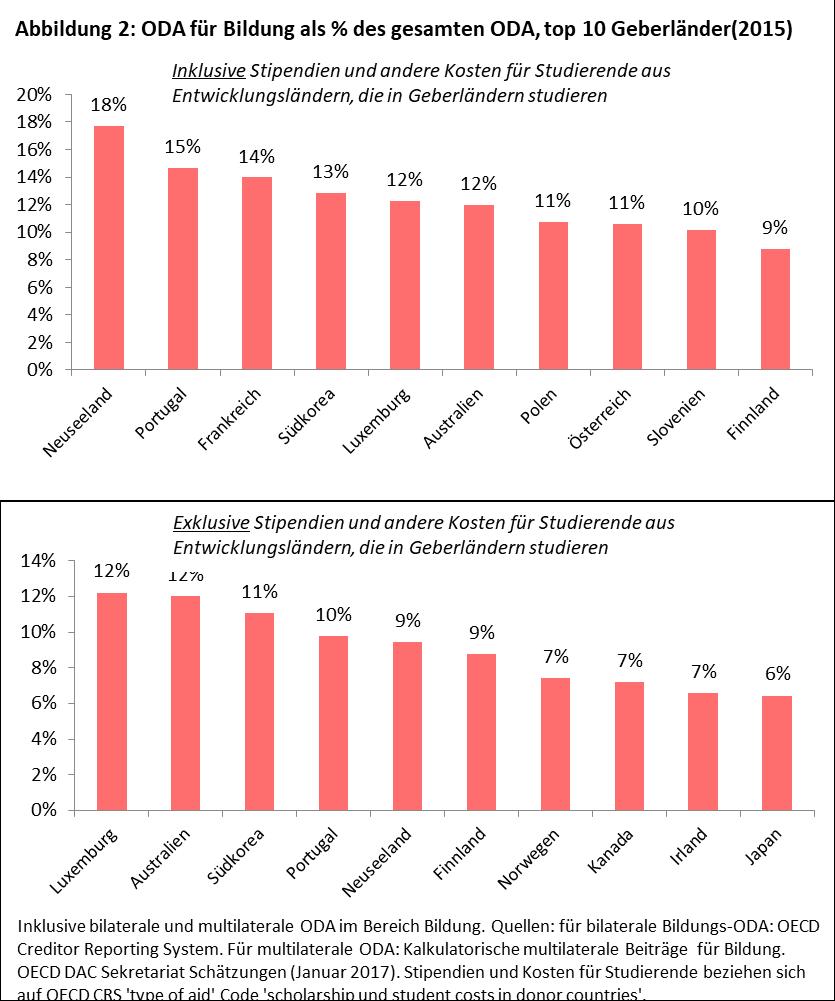 Zwei Balkendiagramme in %, die die die Ausgaben der internationalen Gebergemeinschaft inklusive und exclusive Stipendien darstellen