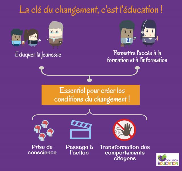 Pourquoi la France doit faire plus pour l'éducation dans les pays pauvres