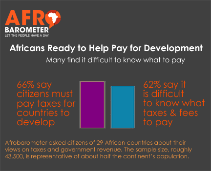 Tax in Africa: 66% of citizens are ready to pay for development
