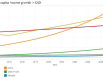 The future of overseas aid: the countries projected to graduate from recipients to donors
