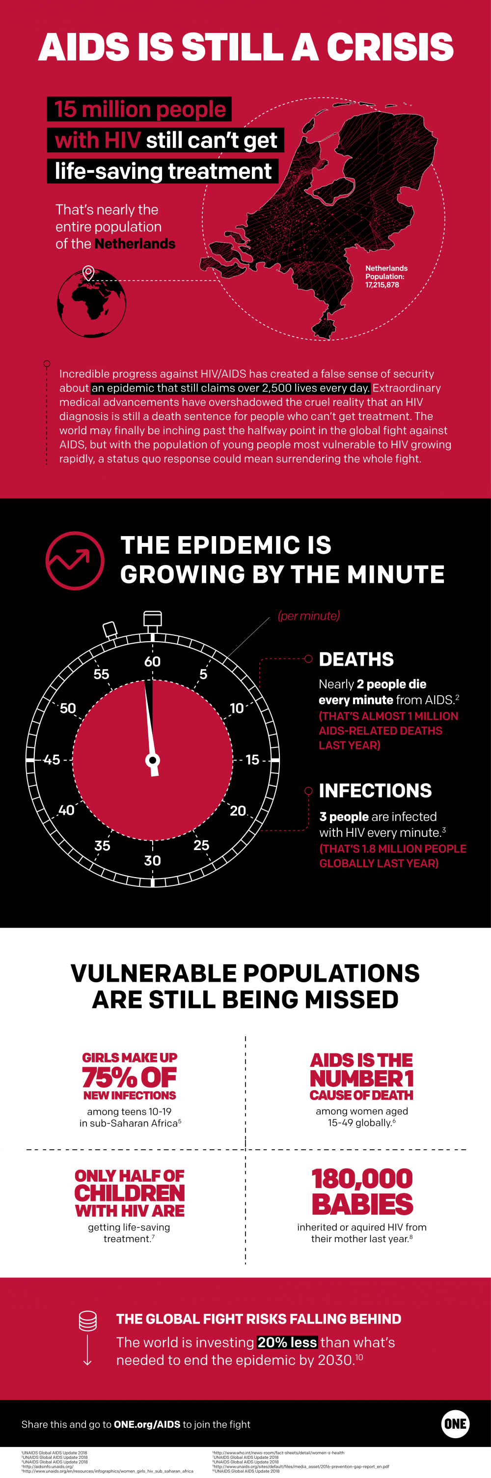 AIDS_Infographic_R4-1-e1532425650489.png