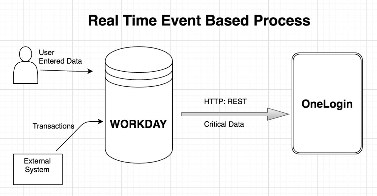 workday realtime diagram