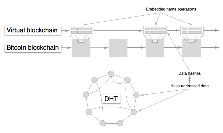 Diagram of blockstack on Bitcoin and DHT