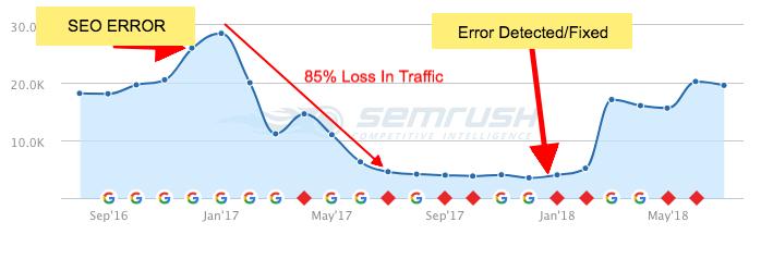 SEO Traffic Error