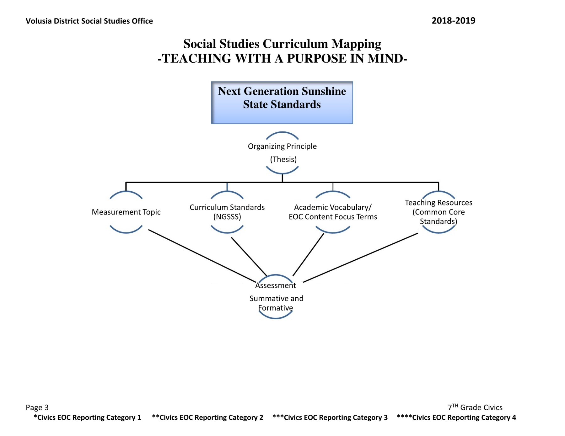 Civics Curriculum Map: VCS Secondary Social Studies Department