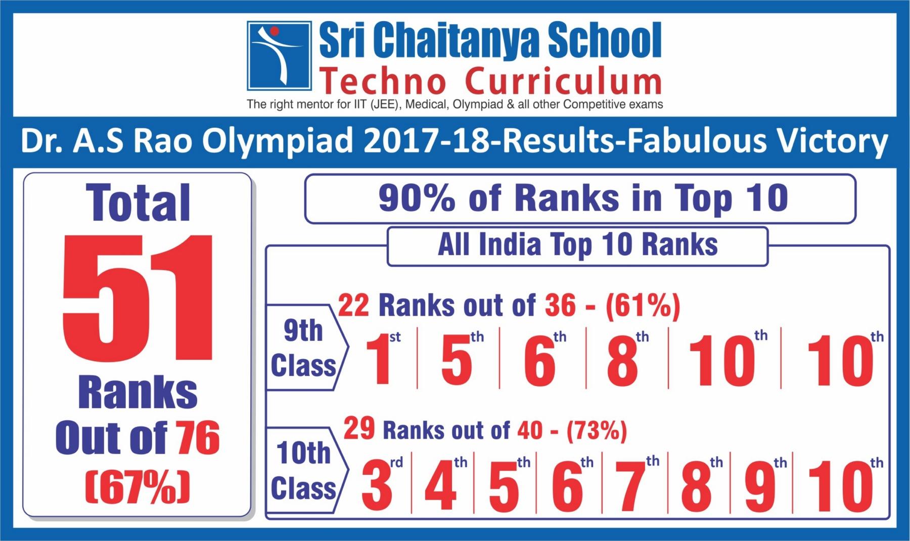 OLYMPIAD RESULTS 2017-18 - Sri Chaitanya