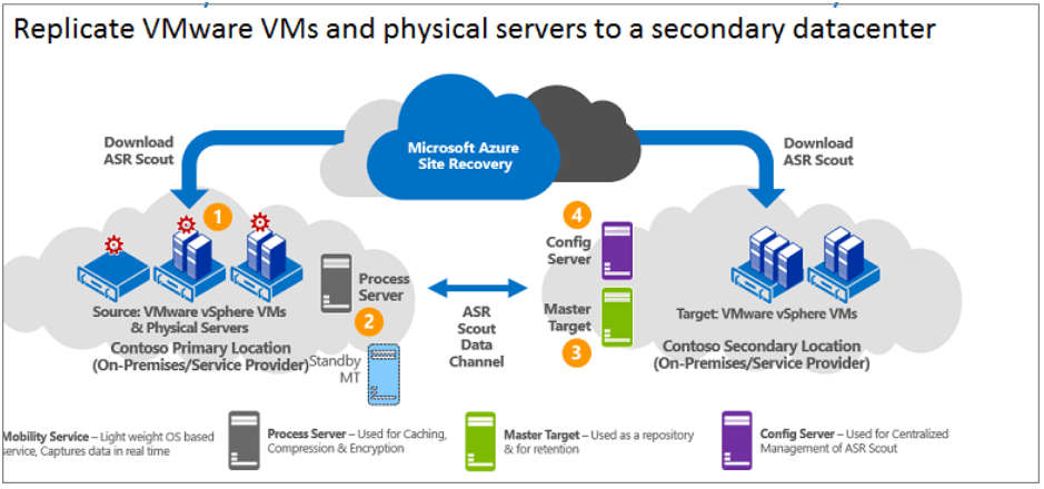 Escenarios de Implementación de Azure Site Recovery