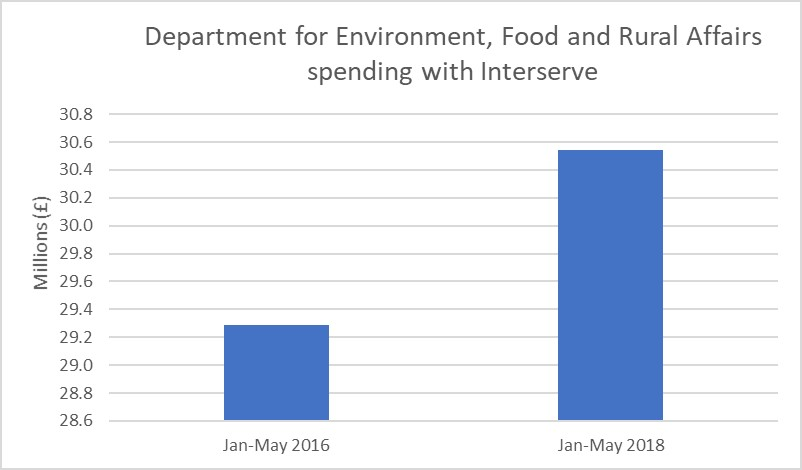 Department for Environment, Food & Rural Affairs spending with Interserve