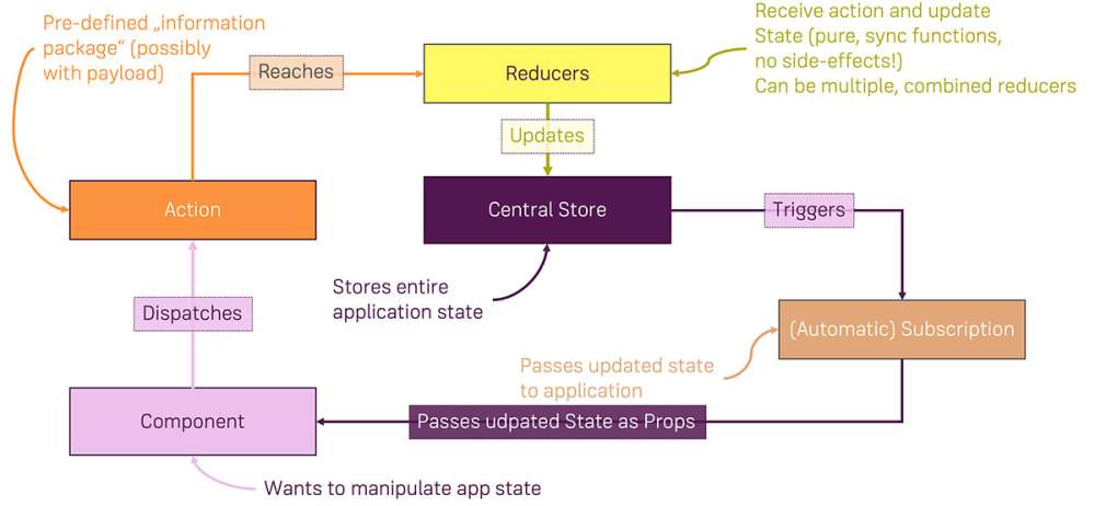 react state management