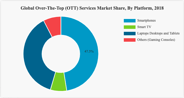 OTT App Development Company Time Cost,Features, Market Growth