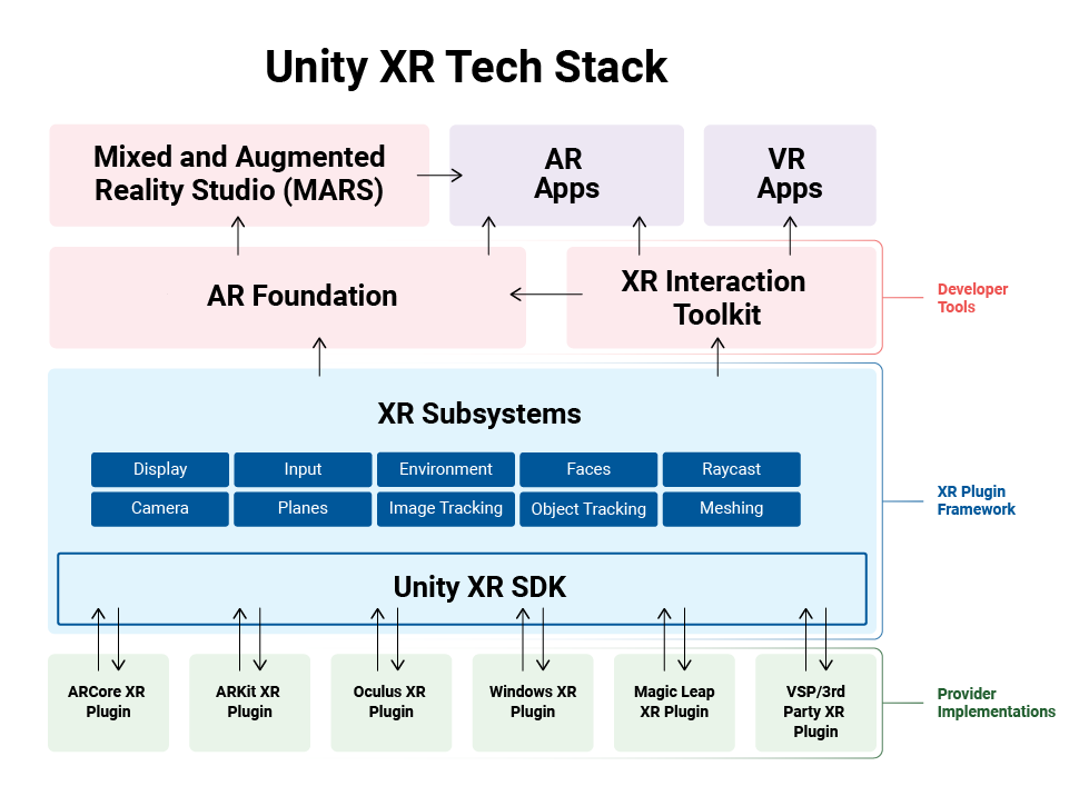 Unity's XR Tech Stack