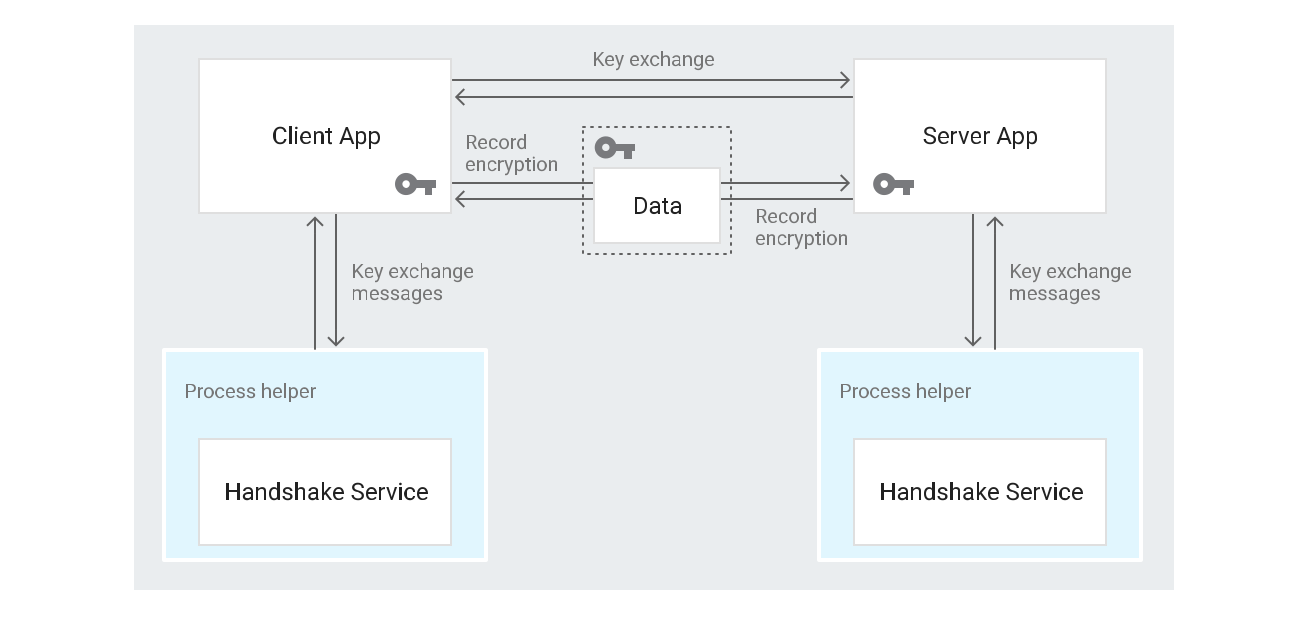 ALTS Protocol in Google Cloud