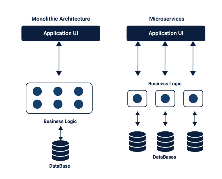 Microservices are a solitary self-practical framework which alongside other unit shapes enormous huge framework.
