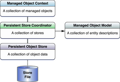 Core Data Stack in iOS