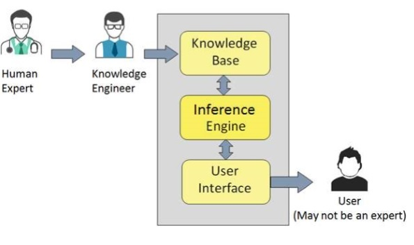 The Core Components Of An Expert System In Ai