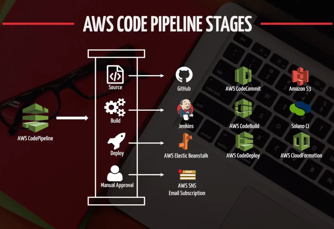 Continuous deployment pipeline AWS code deploy, and Code Pipeline