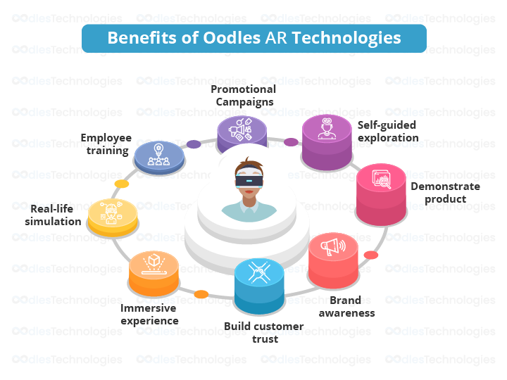 Benefits of AR Technologies Oodles Offers