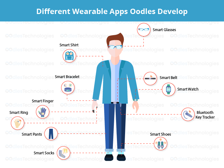 Different Wearable Apps Oodles Develop