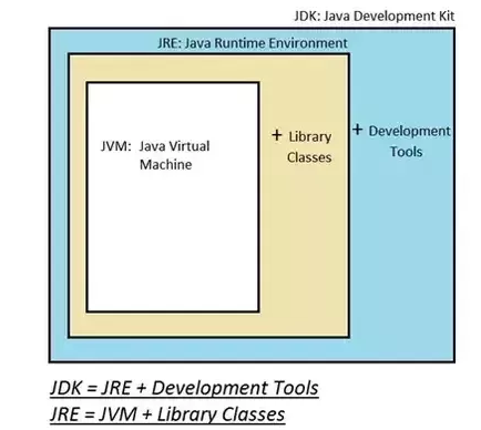 Introduction To JDK JRE and JVM