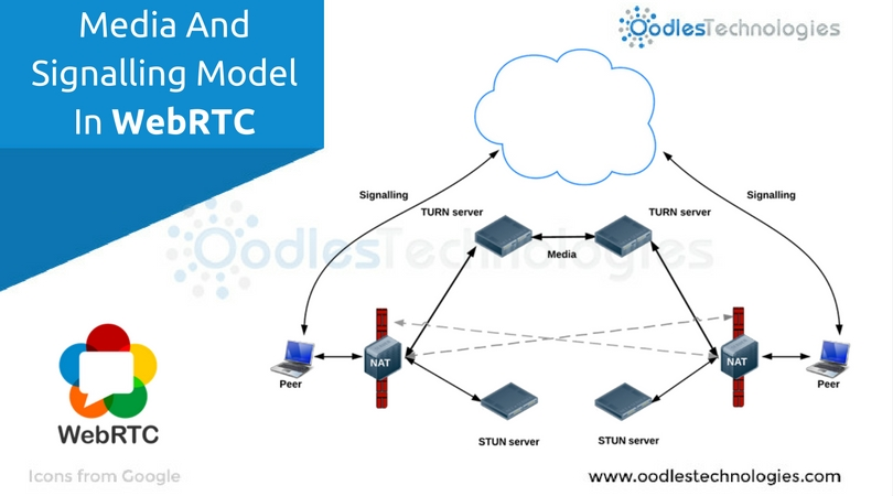 Media And Signalling Model In WebRTC