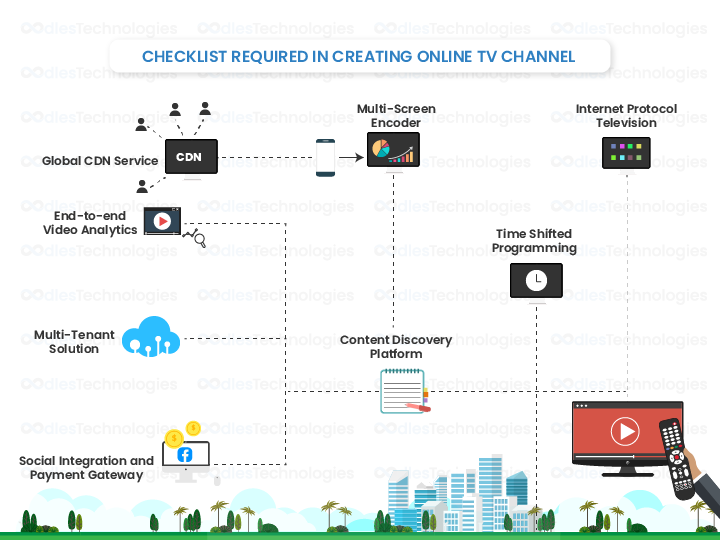 Checklist Required in Creating Online TV Channel