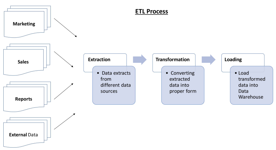 What is ETL testing and its benefits in testing