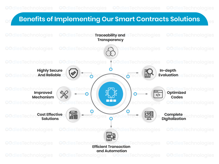 Benefits of Implementing Smart Contracts Solutions