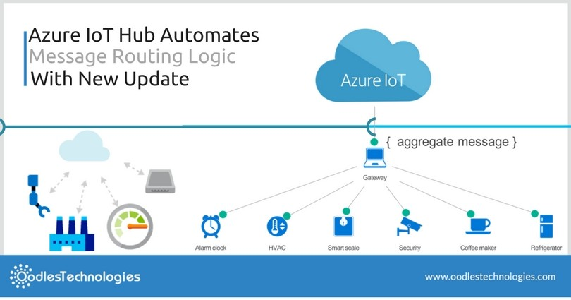 Azure IoT Hub Automates Message Routing Logic With New Update