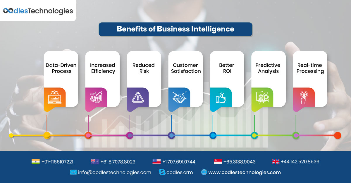 Benefits of Business Intelligence for Business