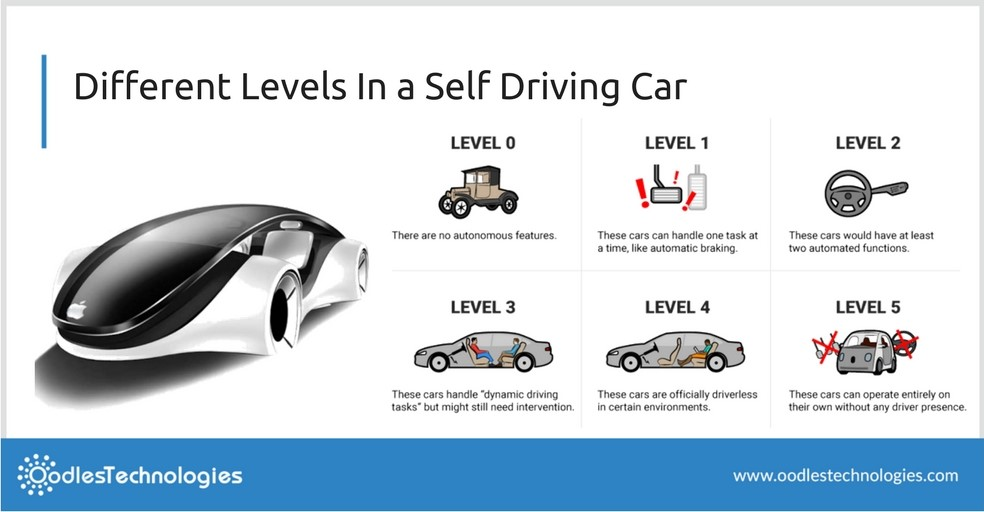 automation levels in an autonomous car