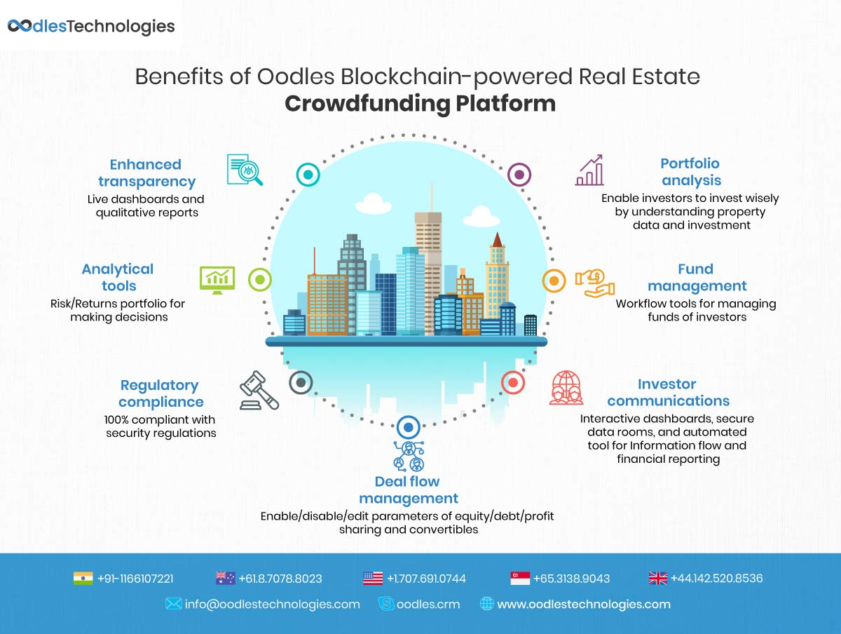 Benefits of Blockchain-powered Real Estate Crowdfunding Platform