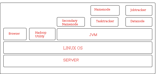 Installing Hadoop (Pseudo Mode) on ubuntu and other Linux environments
