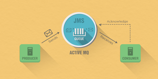 Example for Send and Receive Messages through JMS with ActiveMq