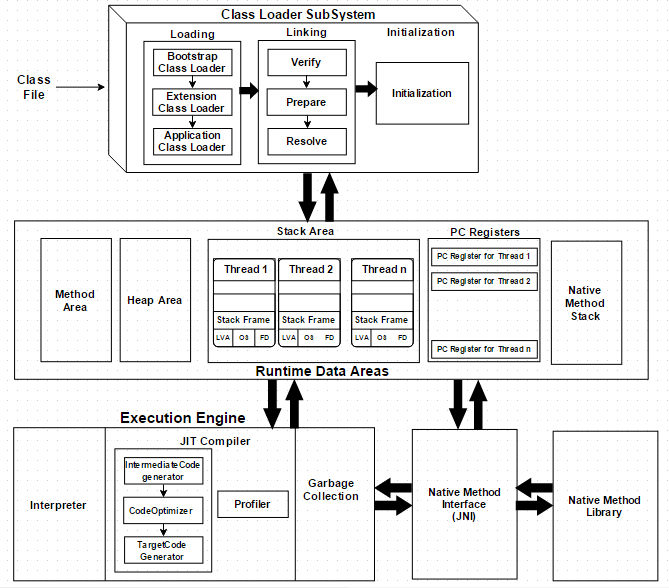 Understand how jvm treat a class file jvm architecture ccuart Gallery