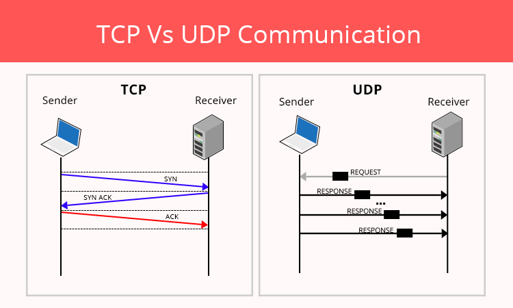 Image result for tcp vs udp