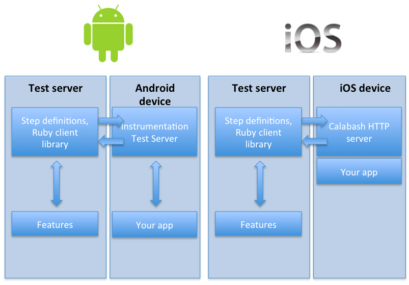 Introduction on the Mobile Testing Tools used by Test Engineer