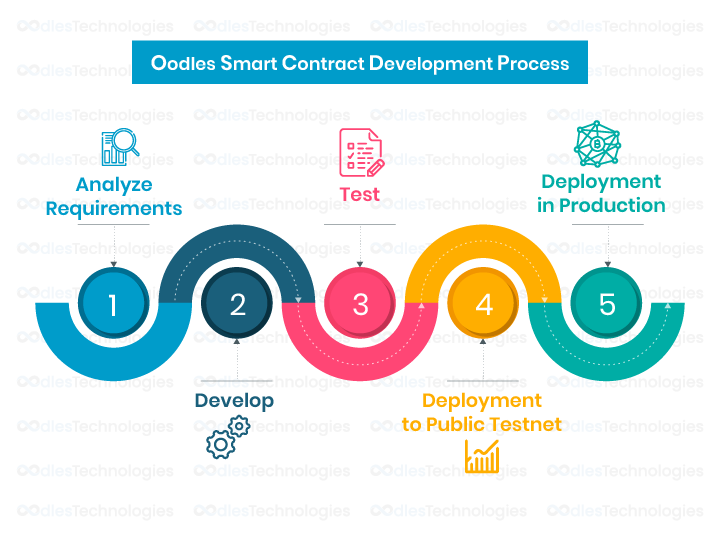Oodles Smart Contract Development Process