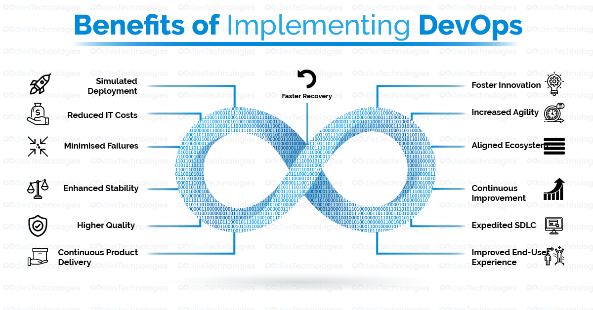 Benefits of Implementing DevOps in your Business