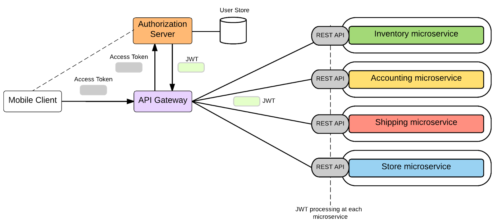 Authentication With JWT In Microservice Architecture