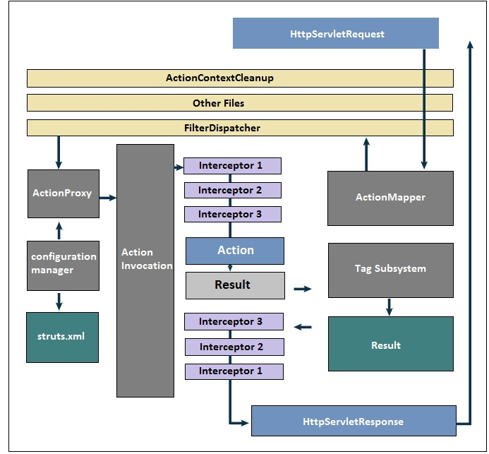 Introduction and architecture of struts 2 for Architecture j2ee