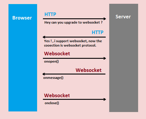 Introducing websocket (client server two way communication