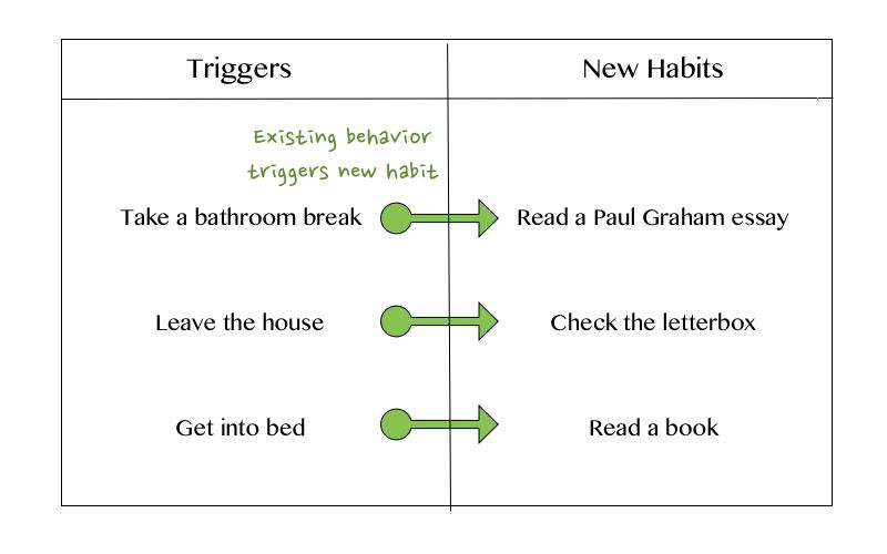 habits chart