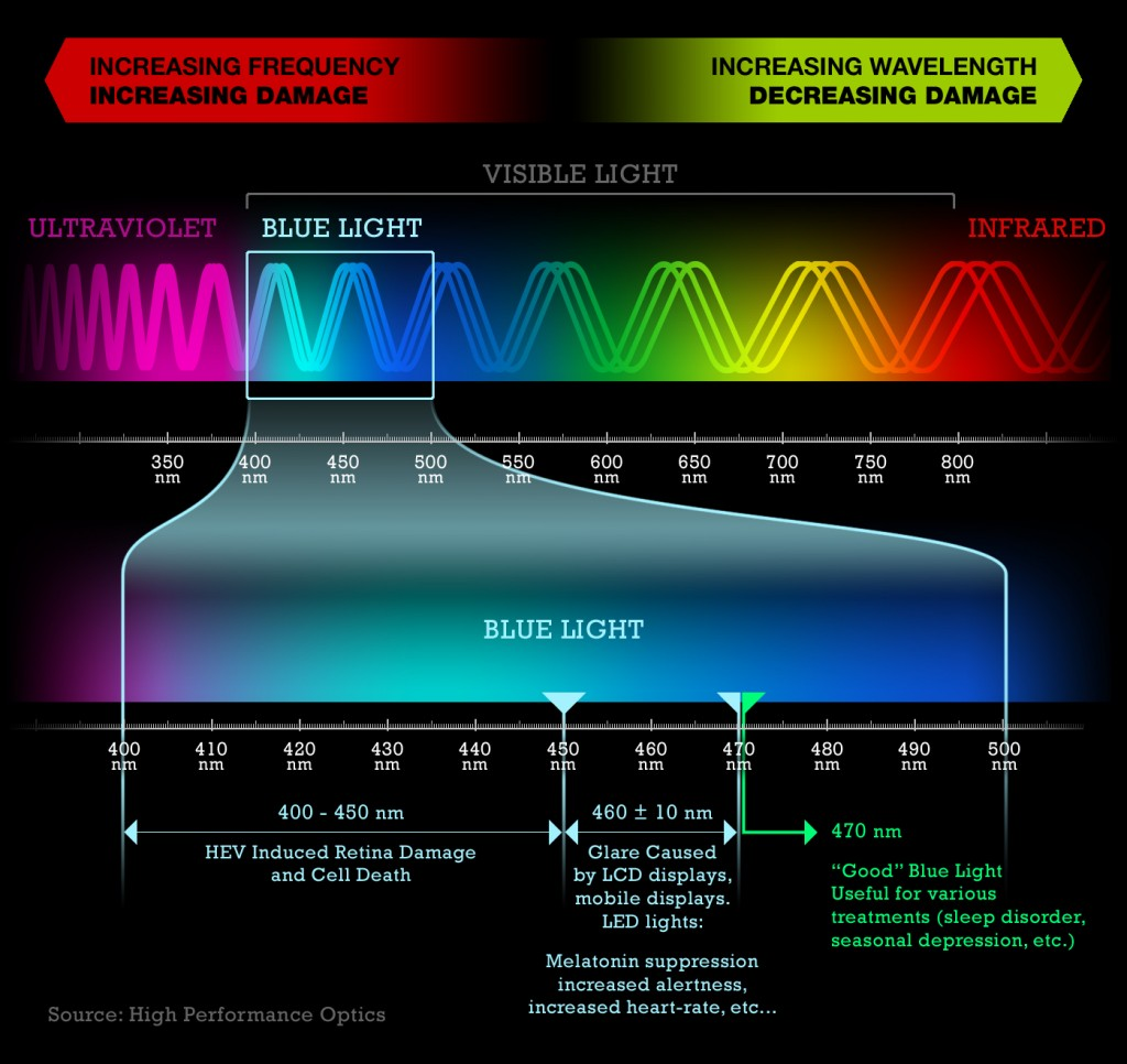 light-spectrum