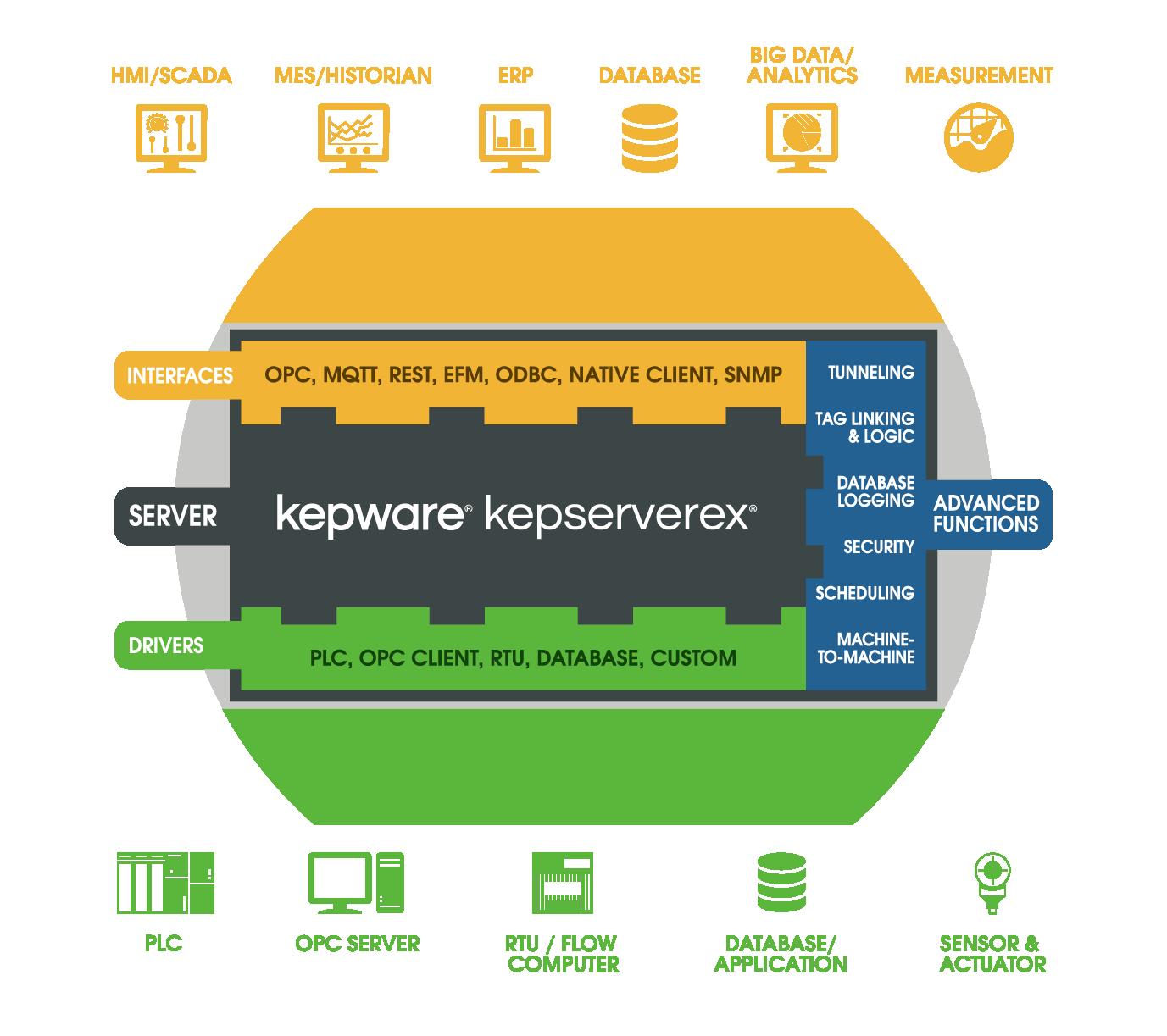 KEPServreEX 6.0