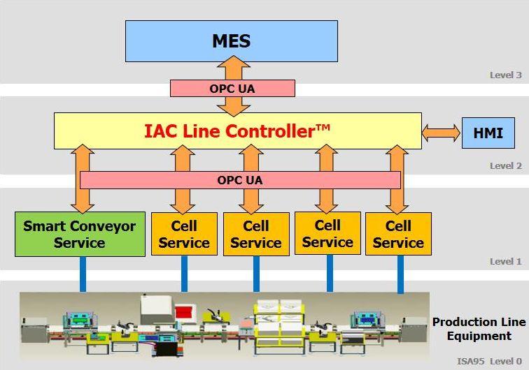 IAC Line Controller™ - OPC UA Server