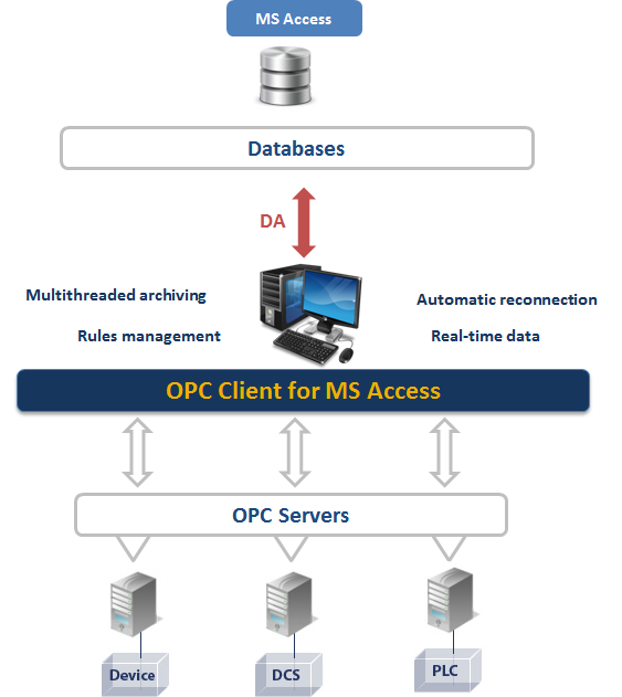 OPC Client for MS Access