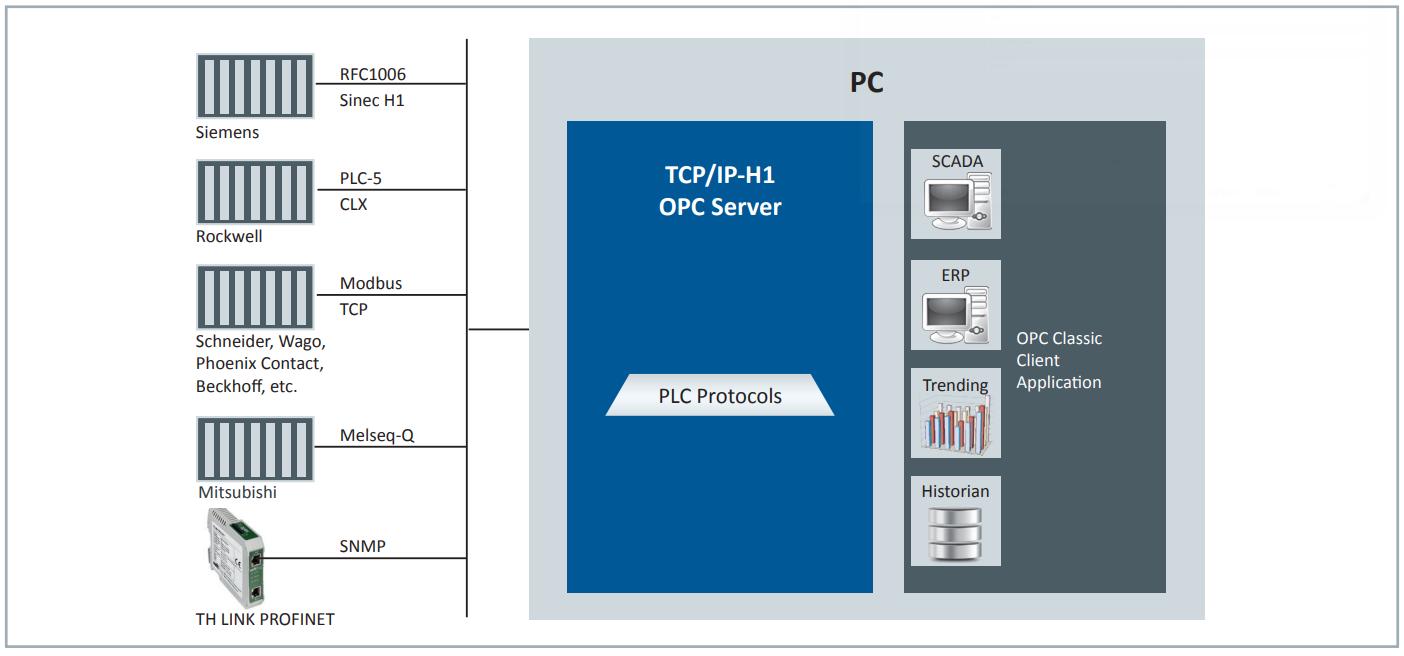 TCP/IP-H1 OPC Server