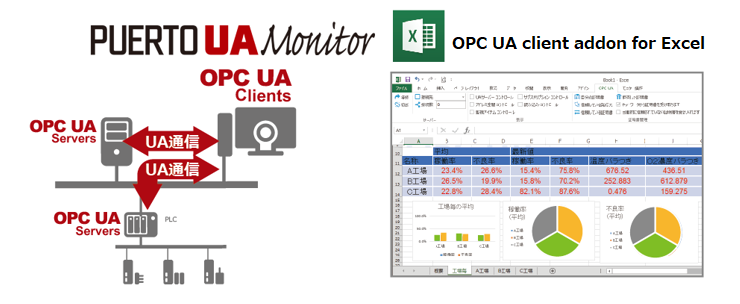 Puerto UaMonitor for Excel
