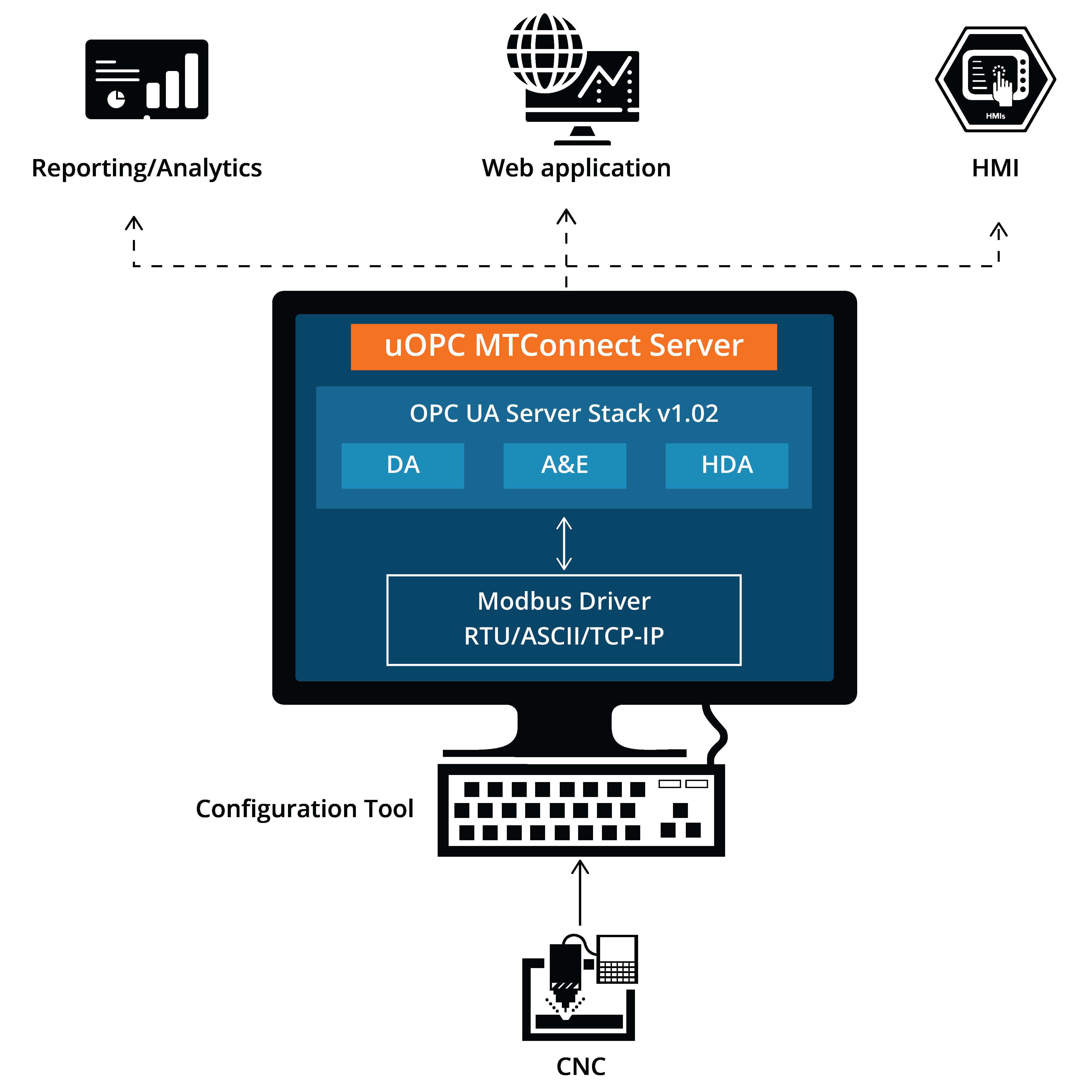 uOPC MTConnect Server