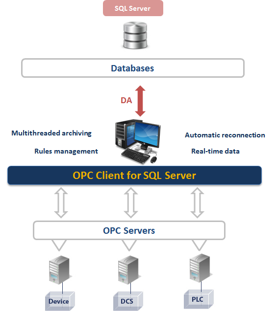 OPC Client for Microsoft SQL Server